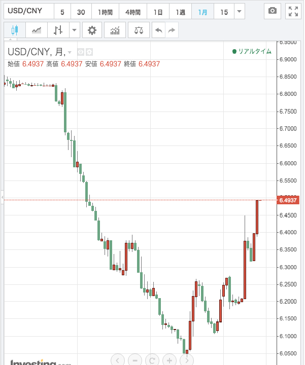 usdcny_20160101.png